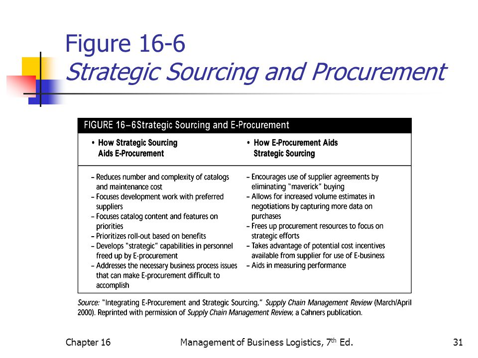 Chapter 16Management of Business Logistics, 7 th Ed.31 Figure 16-6 Strategic Sourcing and Procurement