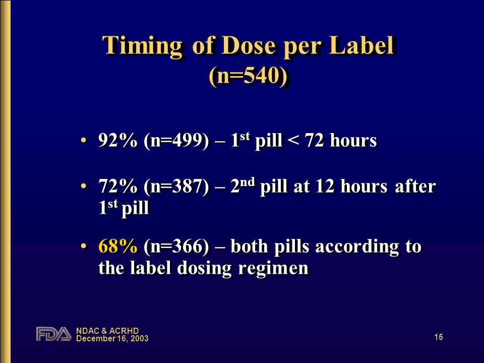 NDAC & ACRHD December 16, 2003 15 Timing of Dose per Label (n=540) 92% (n=499) – 1 st pill < 72 hours 72% (n=387) – 2 nd pill at 12 hours after 1 st pill 68% (n=366) – both pills according to the label dosing regimen 92% (n=499) – 1 st pill < 72 hours 72% (n=387) – 2 nd pill at 12 hours after 1 st pill 68% (n=366) – both pills according to the label dosing regimen