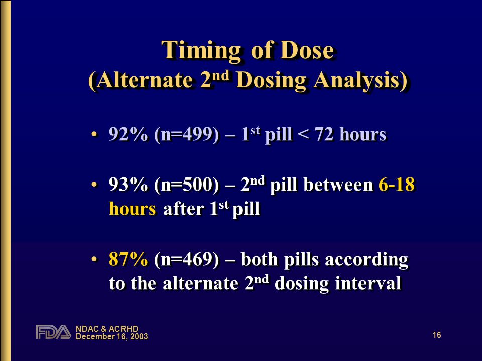 NDAC & ACRHD December 16, 2003 16 Timing of Dose (Alternate 2 nd Dosing Analysis) 92% (n=499) – 1 st pill < 72 hours 93% (n=500) – 2 nd pill between 6-18 hours after 1 st pill 87% (n=469) – both pills according to the alternate 2 nd dosing interval 92% (n=499) – 1 st pill < 72 hours 93% (n=500) – 2 nd pill between 6-18 hours after 1 st pill 87% (n=469) – both pills according to the alternate 2 nd dosing interval