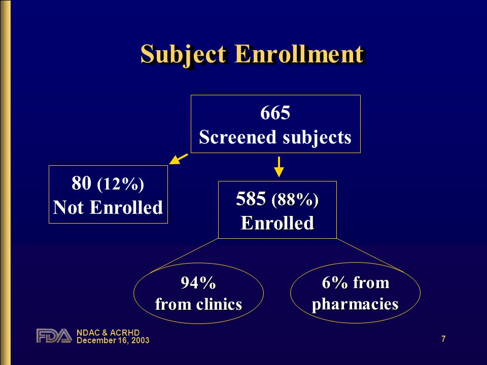NDAC & ACRHD December 16, 2003 8 Demographics of Enrolled Subjects (n=585) Age: 14-44 yrs (22±5) Education: –87% ≥ HS education –13% had 9 th -11 th grade education Prior EC experience: 40% Age: 14-44 yrs (22±5) Education: –87% ≥ HS education –13% had 9 th -11 th grade education Prior EC experience: 40%