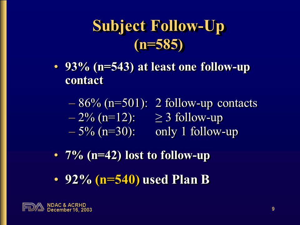 NDAC & ACRHD December 16, 2003 9 Subject Follow-Up (n=585) 93% (n=543) at least one follow-up contact –86% (n=501):2 follow-up contacts –2% (n=12):≥ 3 follow-up –5% (n=30):only 1 follow-up 7% (n=42) lost to follow-up 92% (n=540) used Plan B 93% (n=543) at least one follow-up contact –86% (n=501):2 follow-up contacts –2% (n=12):≥ 3 follow-up –5% (n=30):only 1 follow-up 7% (n=42) lost to follow-up 92% (n=540) used Plan B