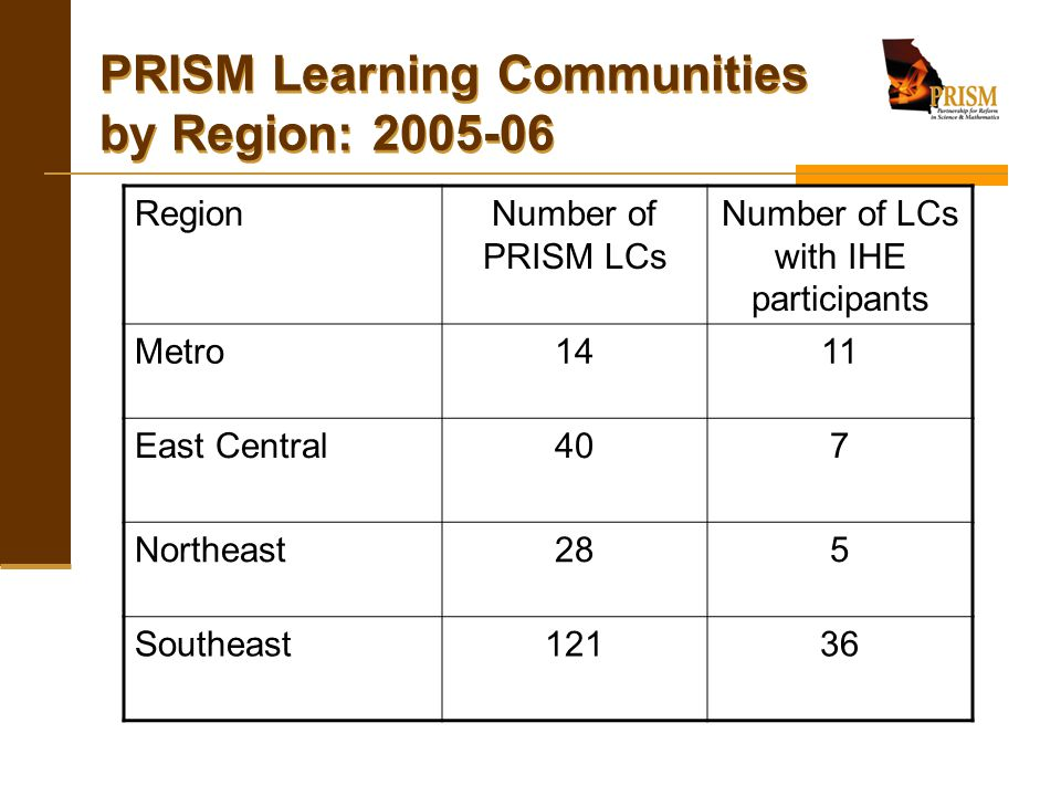PRISM Learning Communities by Region: 2005-06 RegionNumber of PRISM LCs Number of LCs with IHE participants Metro1411 East Central407 Northeast285 Sou