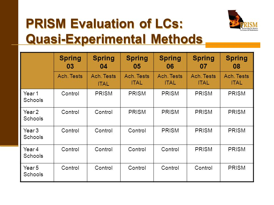 PRISM Evaluation of LCs: Quasi-Experimental Methods Spring 03 Spring 04 Spring 05 Spring 06 Spring 07 Spring 08 Ach. Tests ITAL Ach. Tests ITAL Year 1