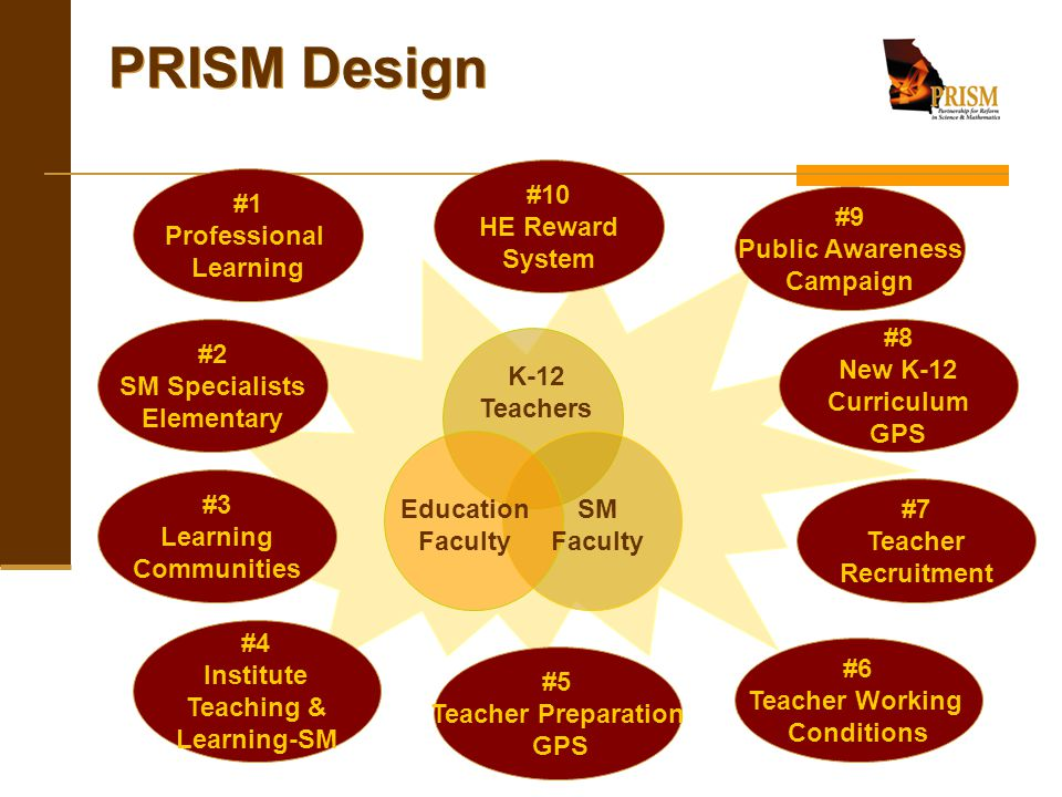K-12 Teachers Education Faculty SM Faculty #3 Learning Communities #6 Teacher Working Conditions #4 Institute Teaching & Learning-SM #1 Professional L