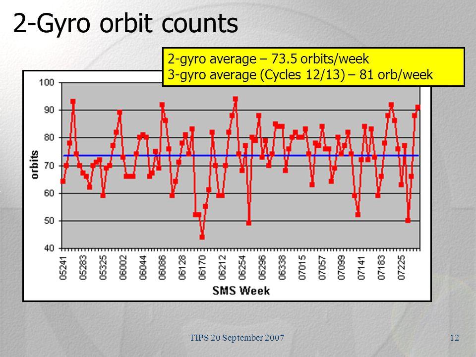 TIPS 20 September 200712 2-Gyro orbit counts 2-gyro average – 73.5 orbits/week 3-gyro average (Cycles 12/13) – 81 orb/week