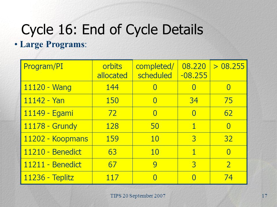 TIPS 20 September 200717 Cycle 16: End of Cycle Details Large Programs: Program/PIorbits allocated completed/ scheduled 08.220 -08.255 > 08.255 11120 - Wang144000 11142 - Yan15003475 11149 - Egami720062 11178 - Grundy1285010 11202 - Koopmans15910332 11210 - Benedict631010 11211 - Benedict67932 11236 - Teplitz1170074