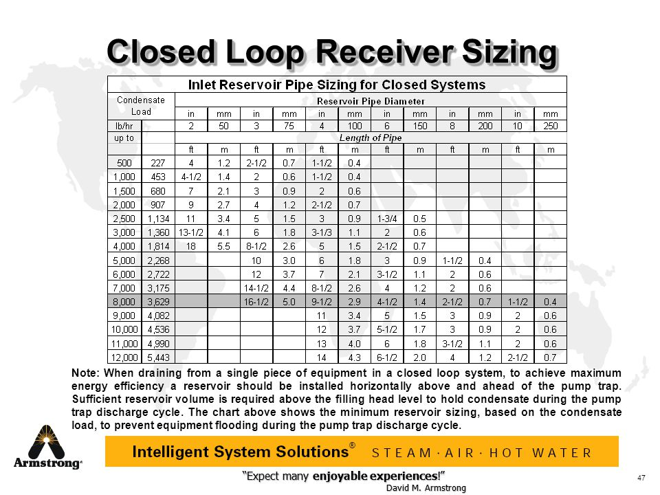 """""""Expect many enjoyable experiences!"""" David M. Armstrong """"Expect many enjoyable experiences!"""" David M. Armstrong ® 47 Closed Loop Receiver Sizing Note:"""