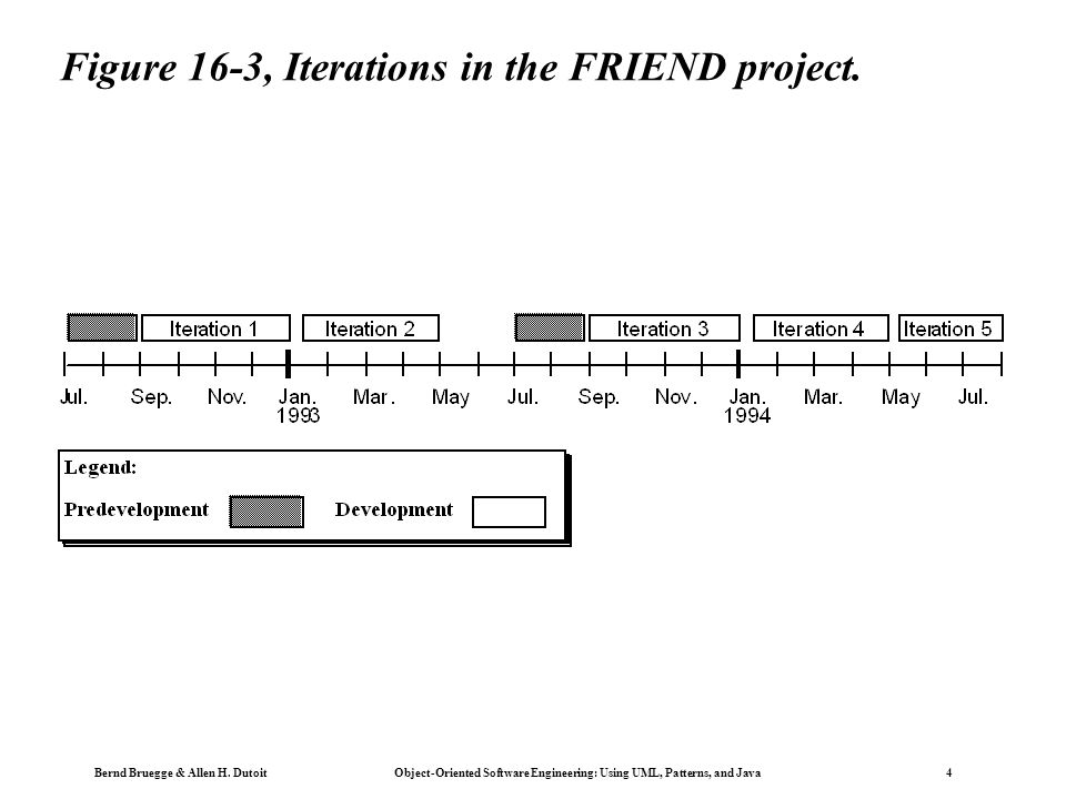 Bernd Bruegge & Allen H. Dutoit Object-Oriented Software Engineering: Using UML, Patterns, and Java 4 Figure 16-3, Iterations in the FRIEND project.