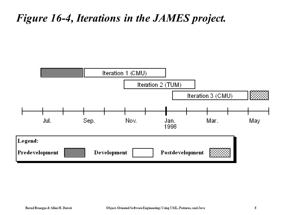 Bernd Bruegge & Allen H. Dutoit Object-Oriented Software Engineering: Using UML, Patterns, and Java 5 Figure 16-4, Iterations in the JAMES project.