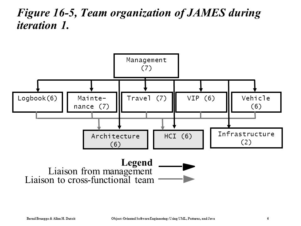 Bernd Bruegge & Allen H. Dutoit Object-Oriented Software Engineering: Using UML, Patterns, and Java 6 Figure 16-5, Team organization of JAMES during i