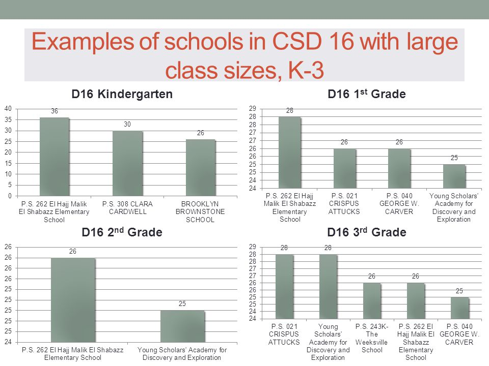 Examples of schools in CSD 16 with large class sizes, K-3