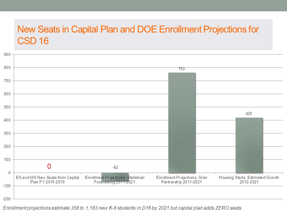 New Seats in Capital Plan and DOE Enrollment Projections for CSD 16 Enrollment projections estimate 358 to 1,183 new K-8 students in D16 by 2021 but c