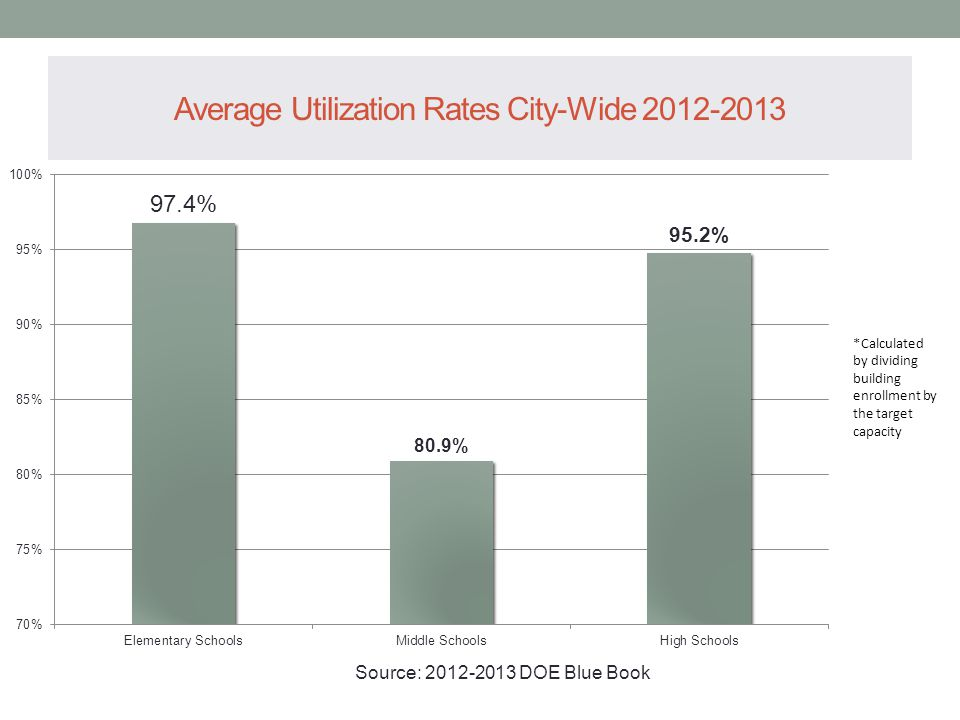 Average Utilization Rates City-Wide 2012-2013 *Calculated by dividing building enrollment by the target capacity Source: 2012-2013 DOE Blue Book