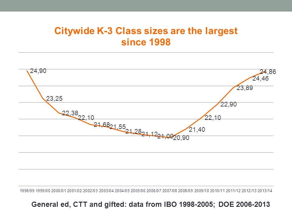 General ed, CTT and gifted: data from IBO 1998-2005; DOE 2006-2013