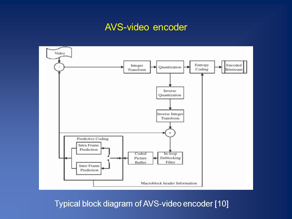 AVS-video encoder Typical block diagram of AVS-video encoder [10]