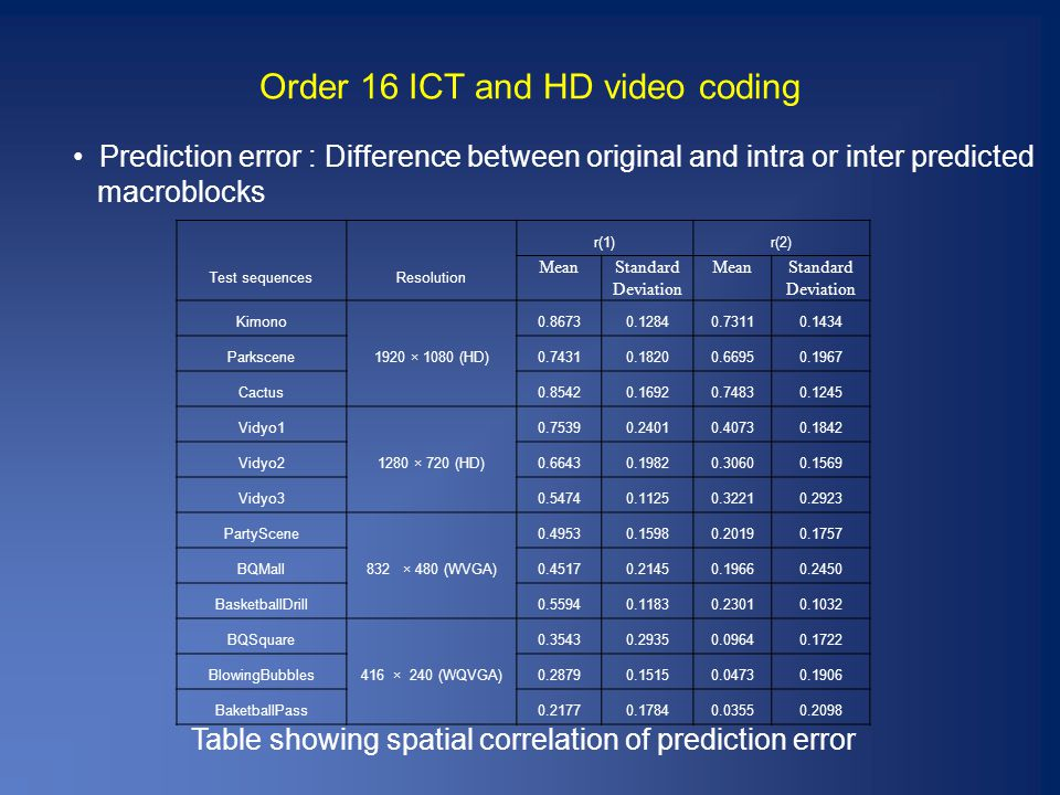 Order 16 ICT and HD video coding Table showing spatial correlation of prediction error Test sequencesResolution r(1)r(2) MeanStandard Deviation MeanStandard Deviation Kimono 1920 × 1080 (HD) 0.86730.12840.73110.1434 Parkscene0.74310.18200.66950.1967 Cactus0.85420.16920.74830.1245 Vidyo1 1280 × 720 (HD) 0.75390.24010.40730.1842 Vidyo20.66430.19820.30600.1569 Vidyo30.54740.11250.32210.2923 PartyScene 832 × 480 (WVGA) 0.49530.15980.20190.1757 BQMall0.45170.21450.19660.2450 BasketballDrill0.55940.11830.23010.1032 BQSquare 416 × 240 (WQVGA) 0.35430.29350.09640.1722 BlowingBubbles0.28790.15150.04730.1906 BaketballPass0.21770.17840.03550.2098 Prediction error : Difference between original and intra or inter predicted macroblocks