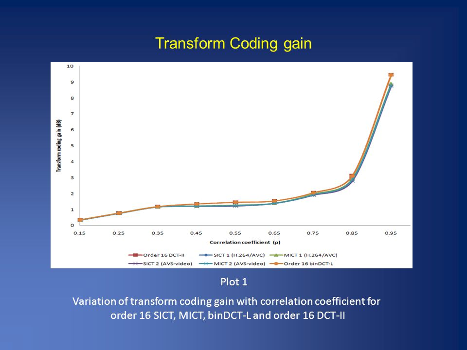 Transform Coding gain Variation of transform coding gain with correlation coefficient for order 16 SICT, MICT, binDCT-L and order 16 DCT-II Plot 1