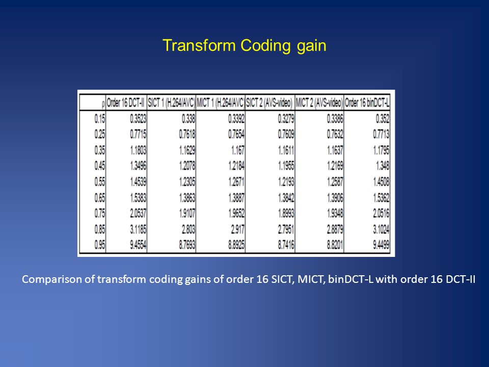 Transform Coding gain Comparison of transform coding gains of order 16 SICT, MICT, binDCT-L with order 16 DCT-II