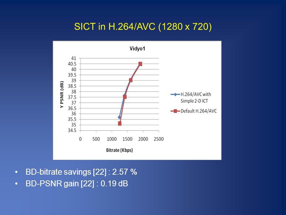 SICT in H.264/AVC (1280 x 720) BD-bitrate savings [22] : 2.57 % BD-PSNR gain [22] : 0.19 dB