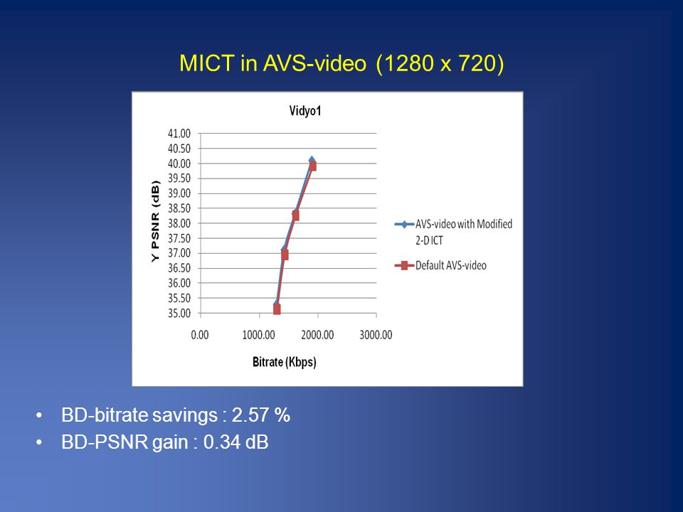 MICT in AVS-video (1280 x 720) BD-bitrate savings : 2.57 % BD-PSNR gain : 0.34 dB