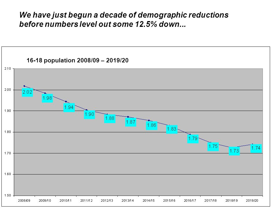 We have just begun a decade of demographic reductions before numbers level out some 12.5% down... 16-18 population 2008/09 – 2019/20