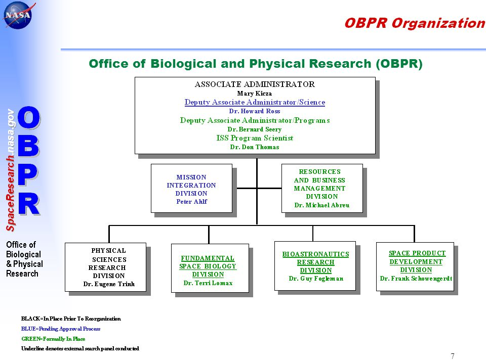 3 7 Office of Biological and Physical Research (OBPR)