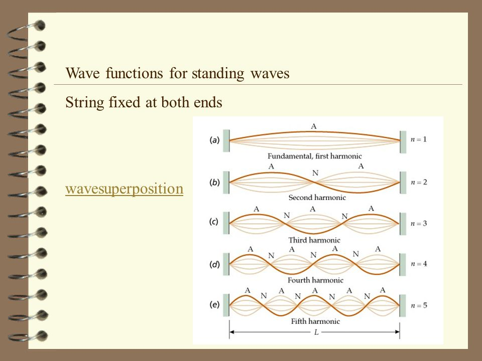 Wave functions for standing waves String fixed at both ends wavesuperposition