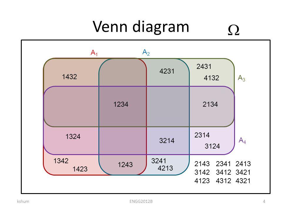 Venn diagram kshumENGG2012B4  2143 2341 2413 3142 3412 3421 4123 4312 4321 A1A1 A2A2 A3A3 A4A4 1234 1243 2134 1432 4231 3214 1324 1342 1423 3241 4213 2431 4132 2314 3124