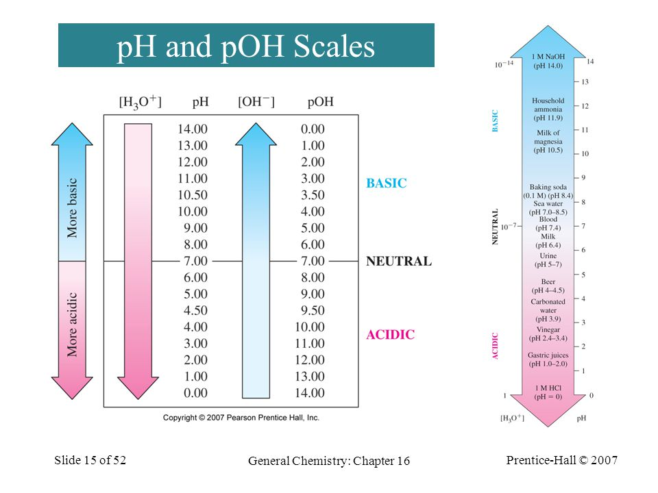 Prentice-Hall © 2007 General Chemistry: Chapter 16 Slide 15 of 52 pH and pOH Scales