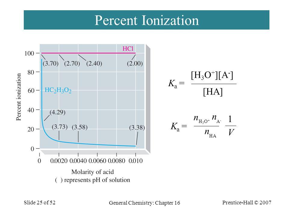 Prentice-Hall © 2007 General Chemistry: Chapter 16 Slide 25 of 52 Percent Ionization K a = [H 3 O + ][A - ] [HA] K a = n H3O+H3O+ A-A- n HA n 1 V