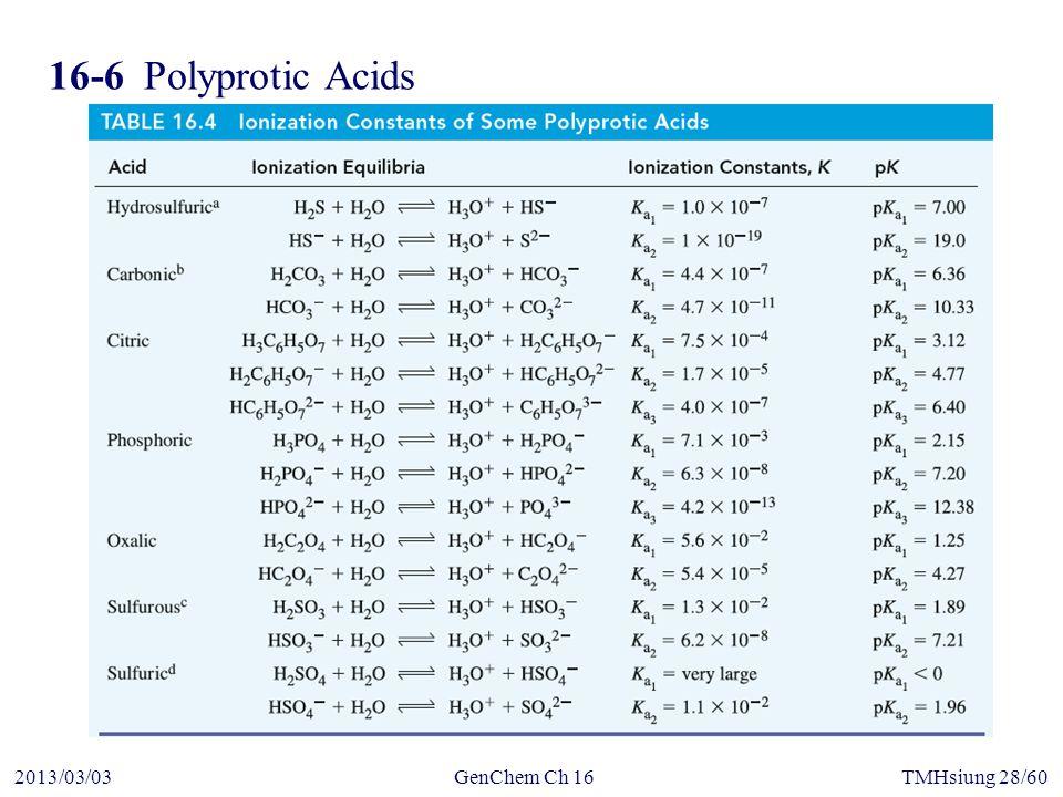 GenChem Ch 162013/03/03TMHsiung 28/60 16-6Polyprotic Acids