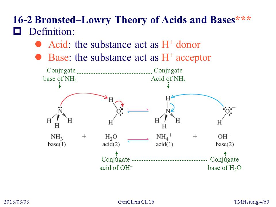 GenChem Ch 162013/03/03TMHsiung 4/60 16-2Brønsted–Lowry Theory of Acids and Bases***  Definition: Acid: the substance act as H + donor Base: the substance act as H + acceptor Conjugate base of NH 4 + Conjugate Acid of NH 3 Conjugate base of H 2 O Conjugate acid of OH −