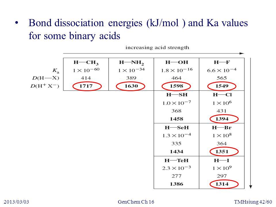 GenChem Ch 162013/03/03TMHsiung 42/60 Bond dissociation energies (kJ/mol ) and Ka values for some binary acids