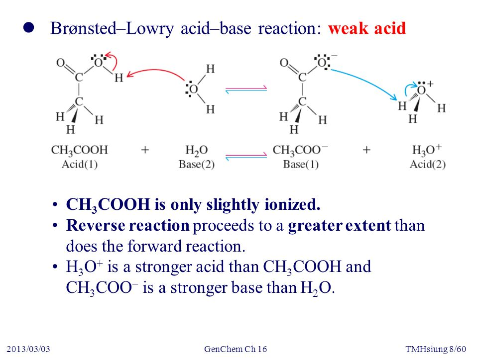 GenChem Ch 162013/03/03TMHsiung 9/60 Brønsted–Lowry acid–base reaction: strong acid HCl is essentially completely ionized.