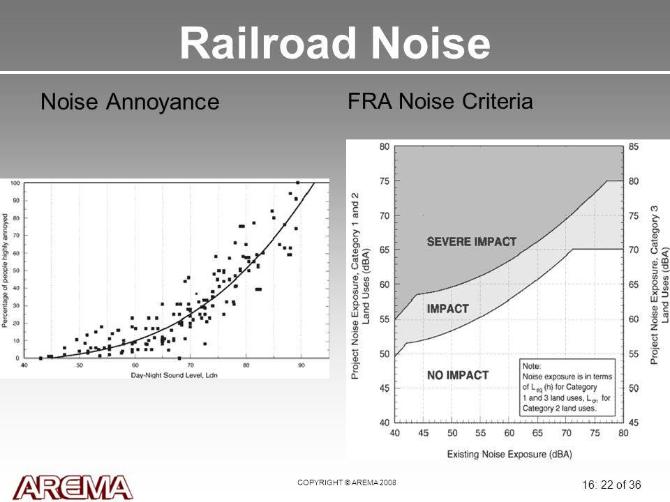 COPYRIGHT © AREMA 2008 16: 22 of 36 Railroad Noise Noise Annoyance FRA Noise Criteria