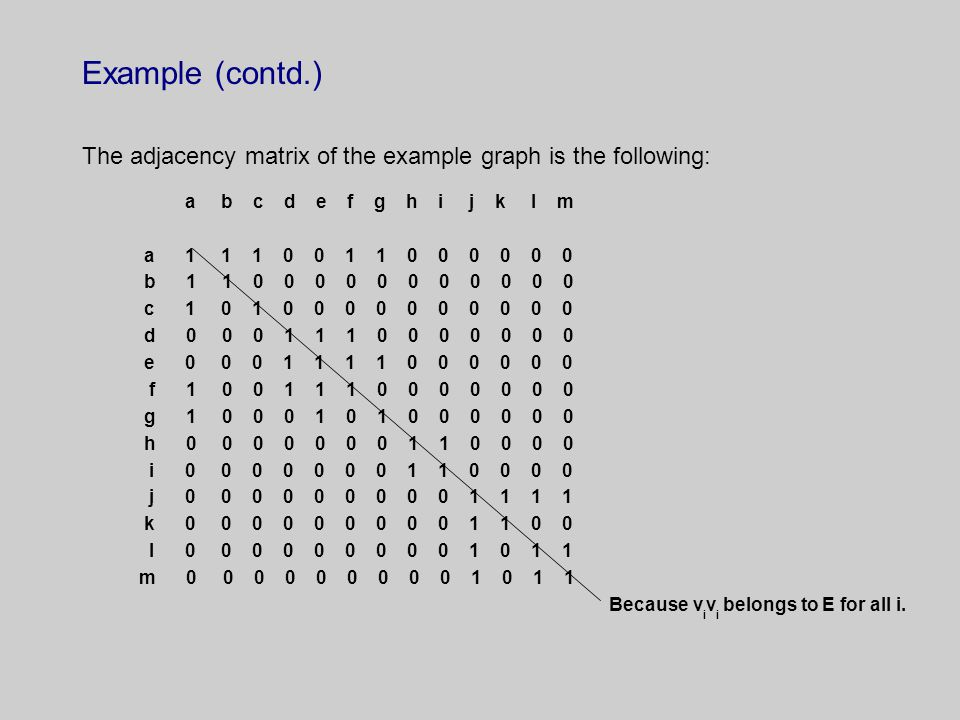 Example (contd.) The adjacency matrix of the example graph is the following: a b c d e f g h i j k l m a 1 1 1 0 0 1 1 0 0 0 0 0 0 b 1 1 0 0 0 0 0 0 0 0 0 0 0 c 1 0 1 0 0 0 0 0 0 0 0 0 0 d 0 0 0 1 1 1 0 0 0 0 0 0 0 e 0 0 0 1 1 1 1 0 0 0 0 0 0 f 1 0 0 1 1 1 0 0 0 0 0 0 0 g 1 0 0 0 1 0 1 0 0 0 0 0 0 h 0 0 0 0 0 0 0 1 1 0 0 0 0 i 0 0 0 0 0 0 0 1 1 0 0 0 0 j 0 0 0 0 0 0 0 0 0 1 1 1 1 k 0 0 0 0 0 0 0 0 0 1 1 0 0 l 0 0 0 0 0 0 0 0 0 1 0 1 1 m 0 0 0 0 0 0 0 0 0 1 0 1 1 Because v i v i belongs to E for all i.