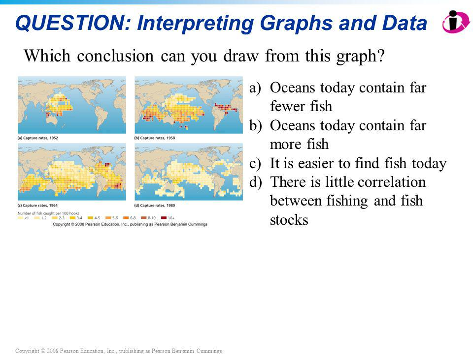 Copyright © 2008 Pearson Education, Inc., publishing as Pearson Benjamin Cummings QUESTION: Interpreting Graphs and Data Which conclusion can you draw