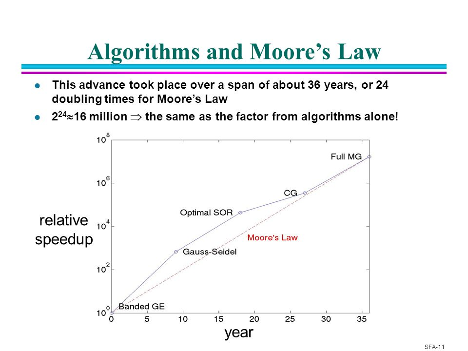 SFA-11 year relative speedup Algorithms and Moore's Law l This advance took place over a span of about 36 years, or 24 doubling times for Moore's Law l 2 24  16 million  the same as the factor from algorithms alone!