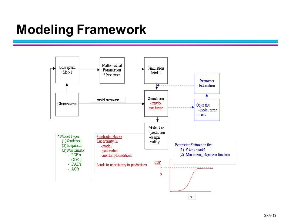 SFA-13 Modeling Framework
