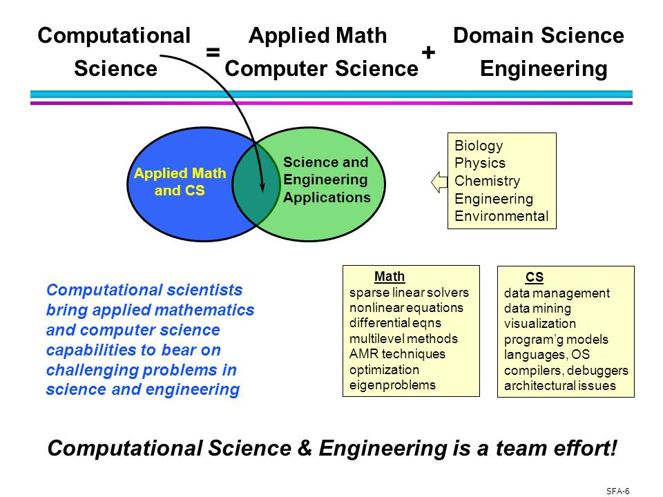 SFA-6 Applied Math and CS Science and Engineering Applications Computational Applied Math Domain Science Science Computer Science Engineering += Biology Physics Chemistry Engineering Environmental Math sparse linear solvers nonlinear equations differential eqns multilevel methods AMR techniques optimization eigenproblems CS data management data mining visualization program'g models languages, OS compilers, debuggers architectural issues Computational scientists bring applied mathematics and computer science capabilities to bear on challenging problems in science and engineering Computational Science & Engineering is a team effort!