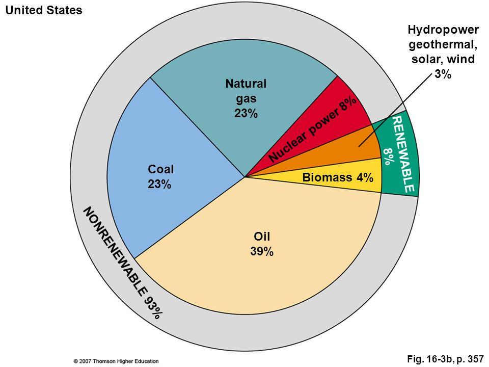 Fig. 16-3b, p. 357 Hydropower geothermal, solar, wind 3% Nuclear power 8% RENEWABLE 8% Coal 23% Natural gas 23% Oil 39% Biomass 4% NONRENEWABLE 93% Un