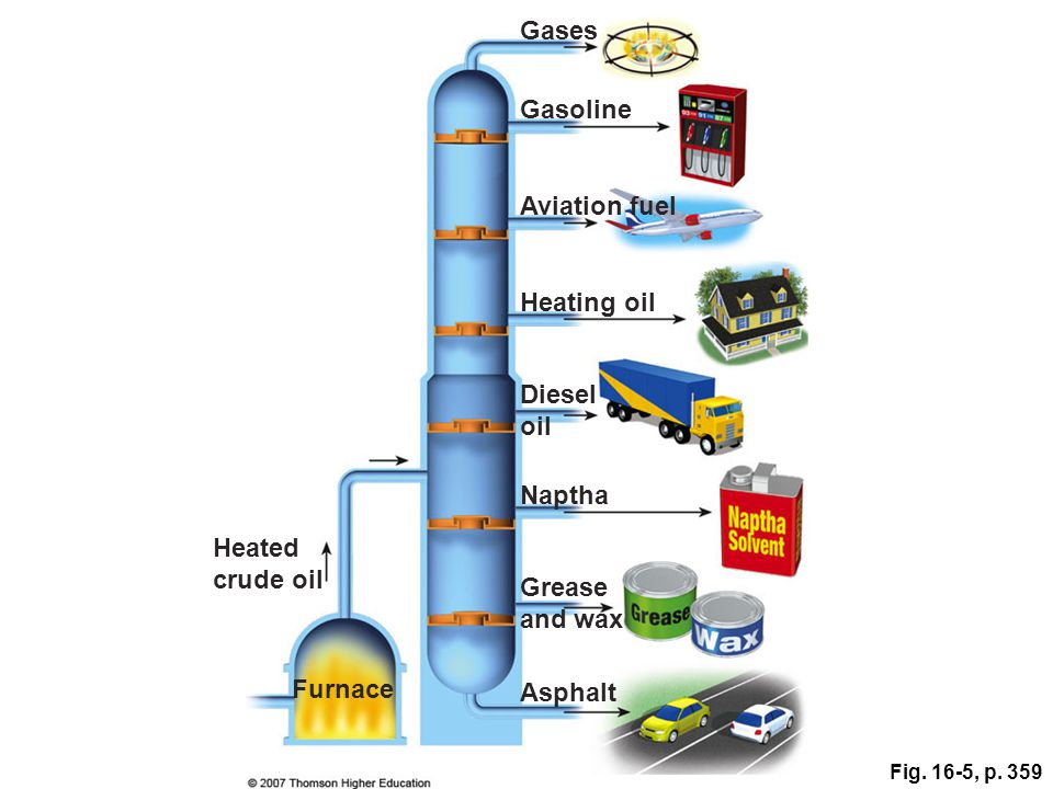 Fig. 16-5, p. 359 Gases Gasoline Aviation fuel Heating oil Diesel oil Naptha Grease and wax Asphalt Heated crude oil Furnace