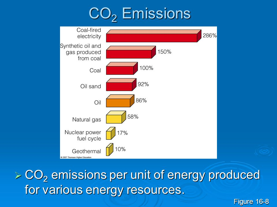 CO 2 Emissions  CO 2 emissions per unit of energy produced for various energy resources. Figure 16-8