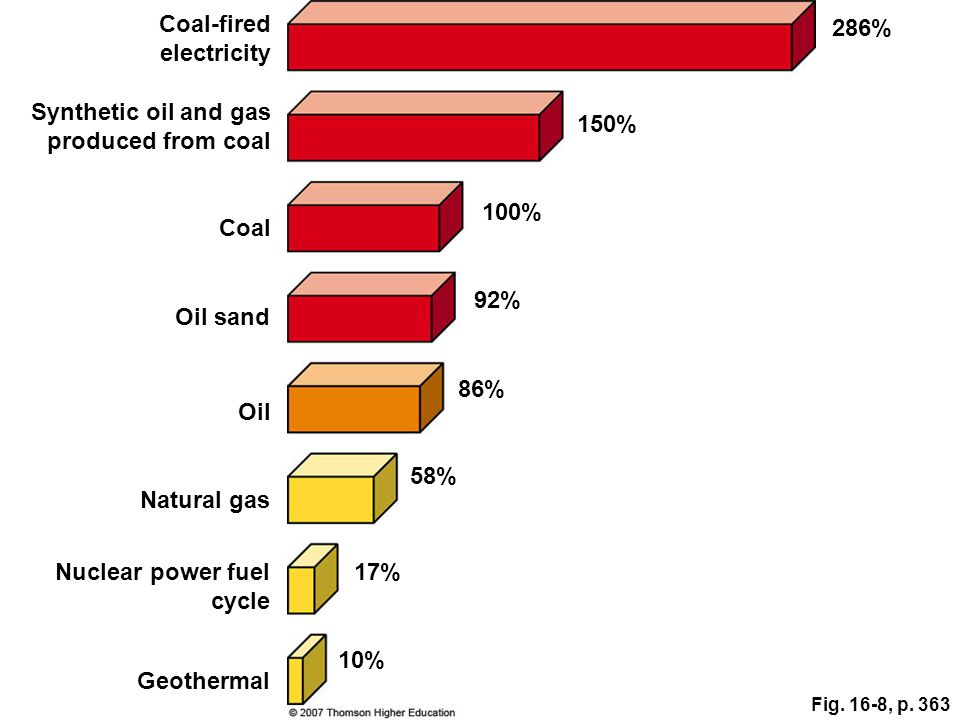 Fig. 16-8, p. 363 Coal-fired electricity 286% Synthetic oil and gas produced from coal 150% Coal 100% Oil sand 92% Natural gas 58% Oil 86% Nuclear pow
