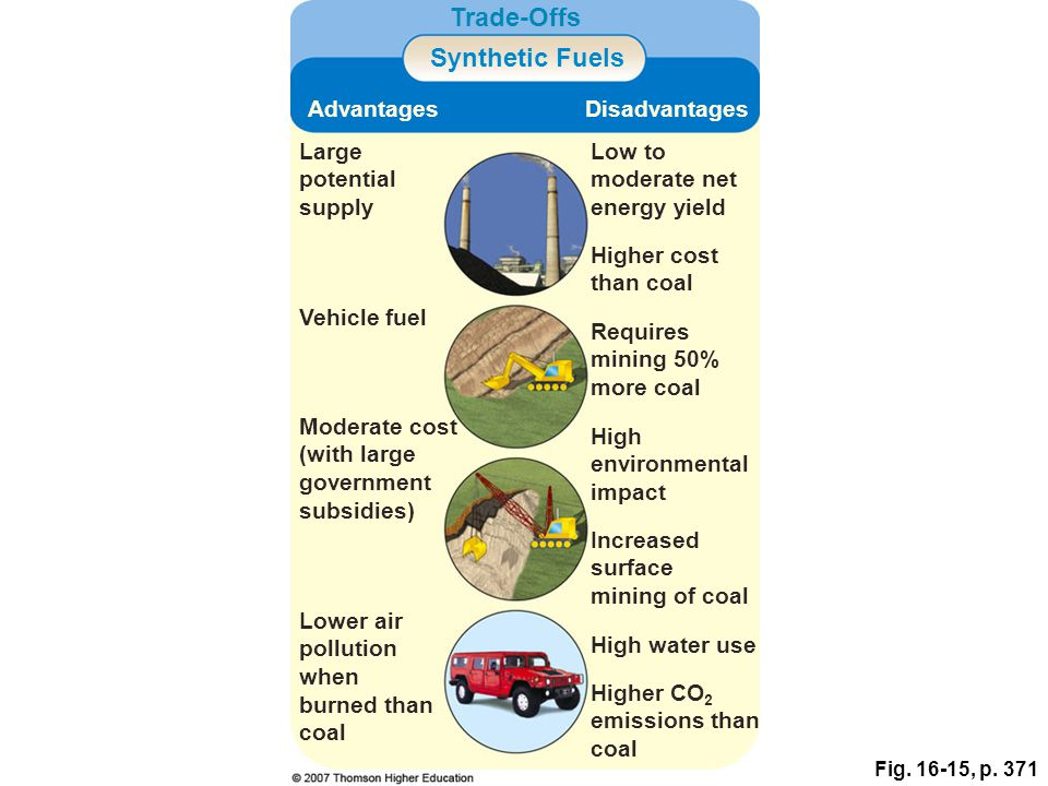 Fig. 16-15, p. 371 Trade-Offs Synthetic Fuels AdvantagesDisadvantages Large potential supply Low to moderate net energy yield Higher cost than coal Ve