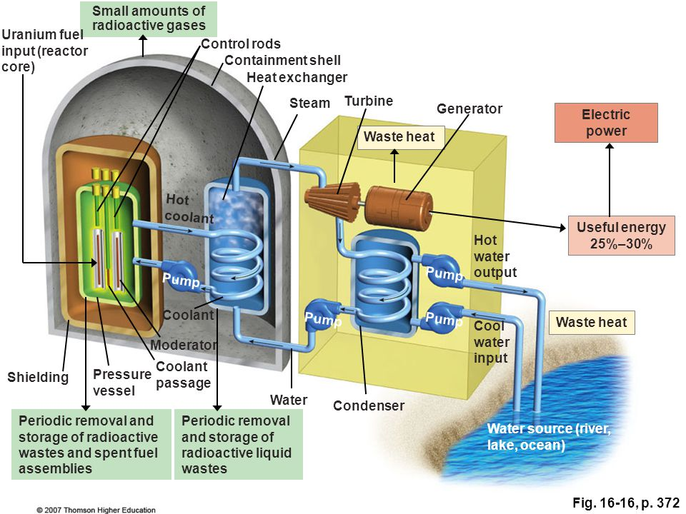 Fig. 16-16, p. 372 Small amounts of radioactive gases Uranium fuel input (reactor core) Control rods Containment shell Heat exchanger Steam Turbine Ge
