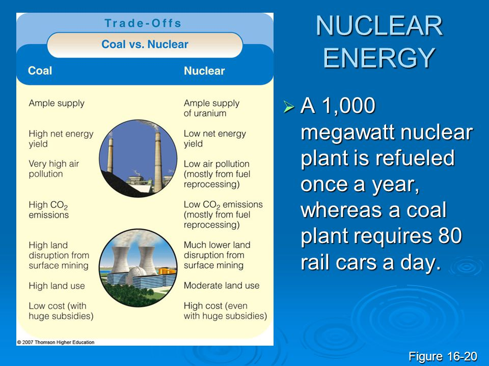 NUCLEAR ENERGY  A 1,000 megawatt nuclear plant is refueled once a year, whereas a coal plant requires 80 rail cars a day. Figure 16-20
