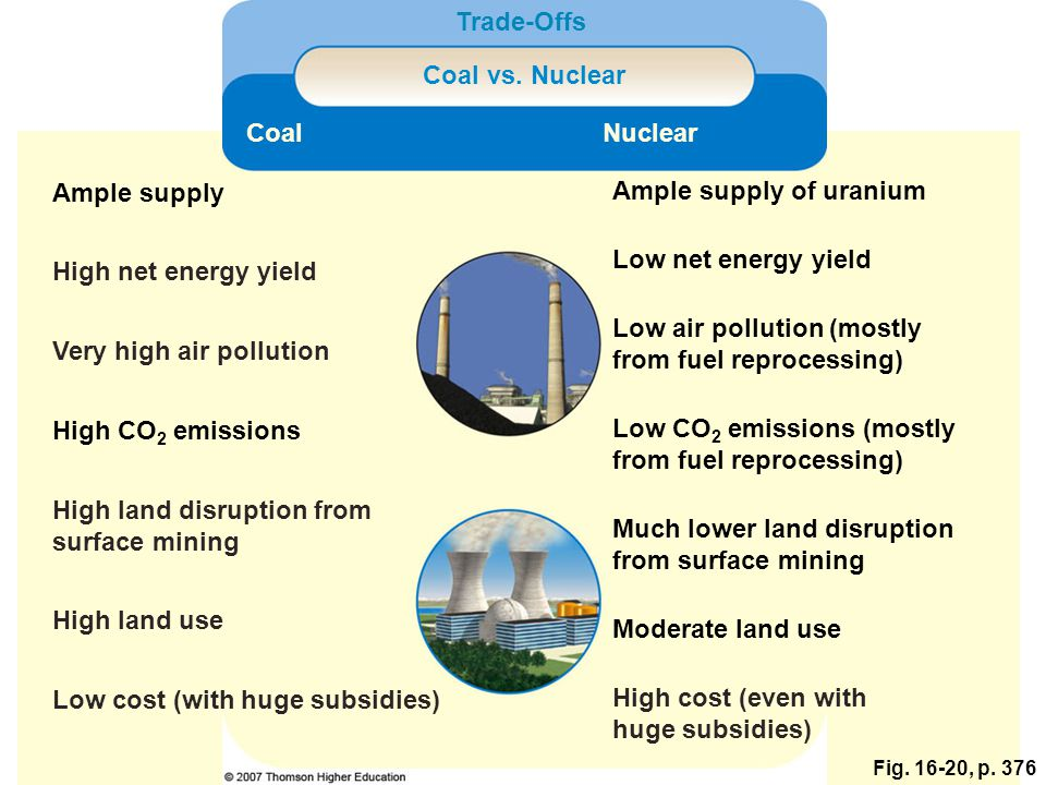 Fig. 16-20, p. 376 Coal vs. Nuclear Trade-Offs CoalNuclear Ample supply Ample supply of uranium High net energy yield Low net energy yield Very high a