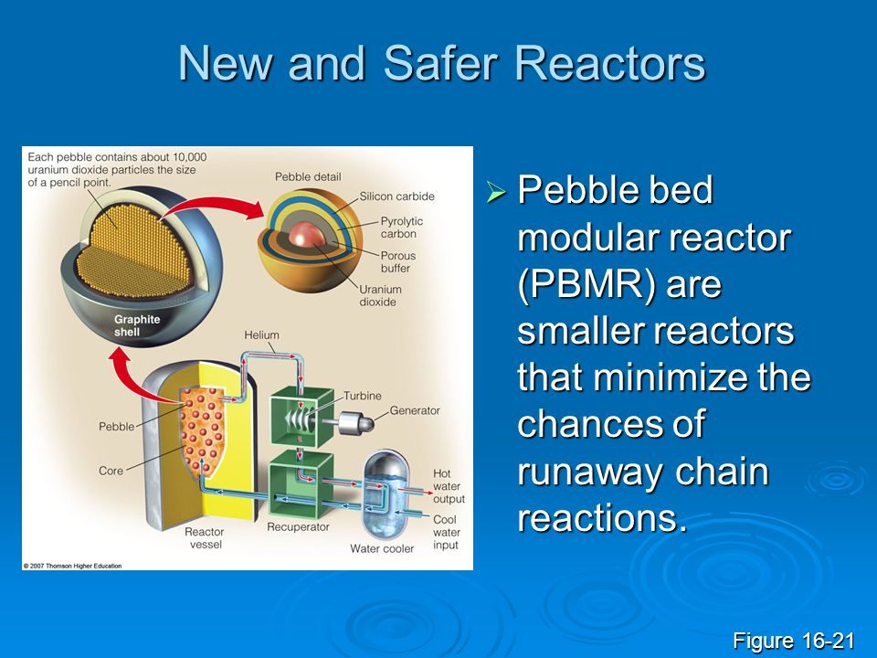 New and Safer Reactors  Pebble bed modular reactor (PBMR) are smaller reactors that minimize the chances of runaway chain reactions. Figure 16-21