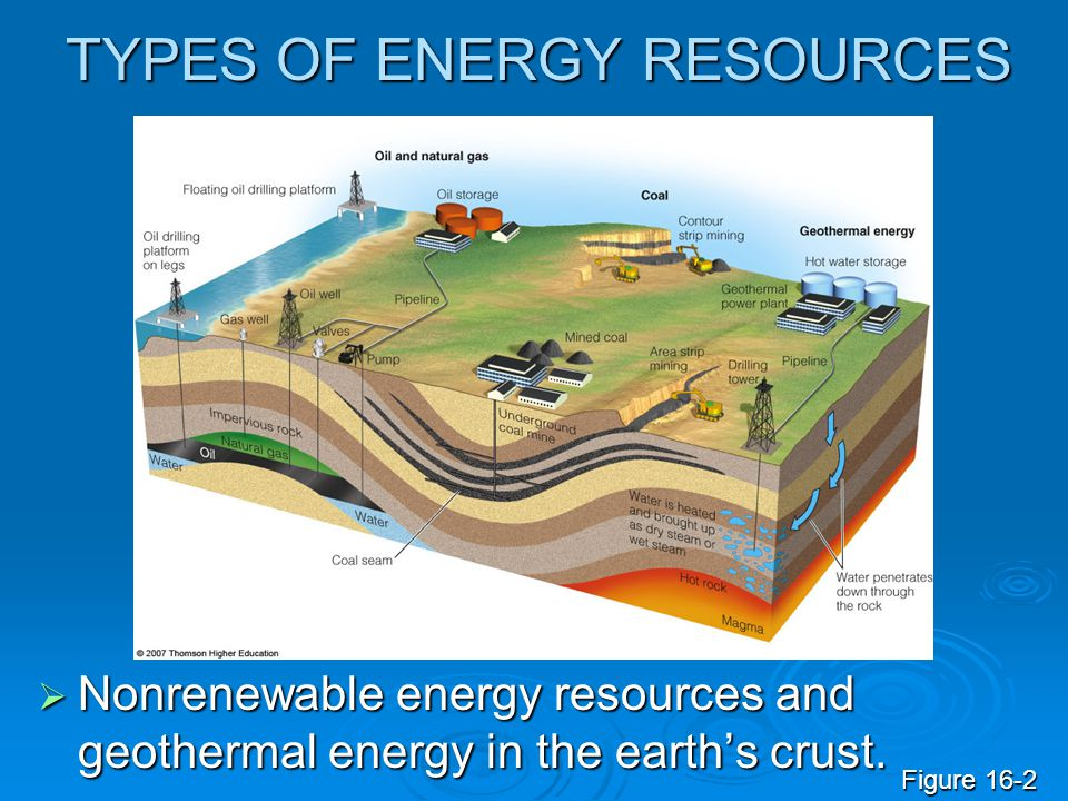 TYPES OF ENERGY RESOURCES  Nonrenewable energy resources and geothermal energy in the earth's crust. Figure 16-2